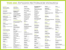 Top 100 restaurants in Ukraine